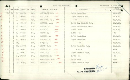Herbert Southgate is surrounded by fellow 1/5th Norfolks, killed on the same day in Gaza. Source; CWGC